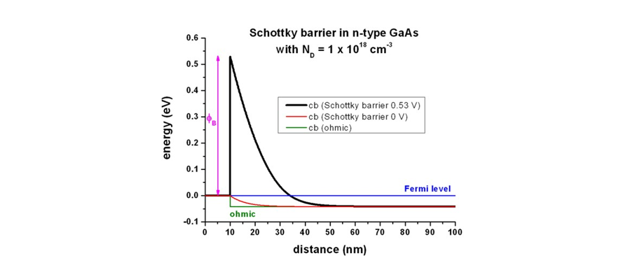 Schottky barrier